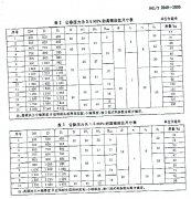 HG/T2049-2005高颈法兰尺寸表